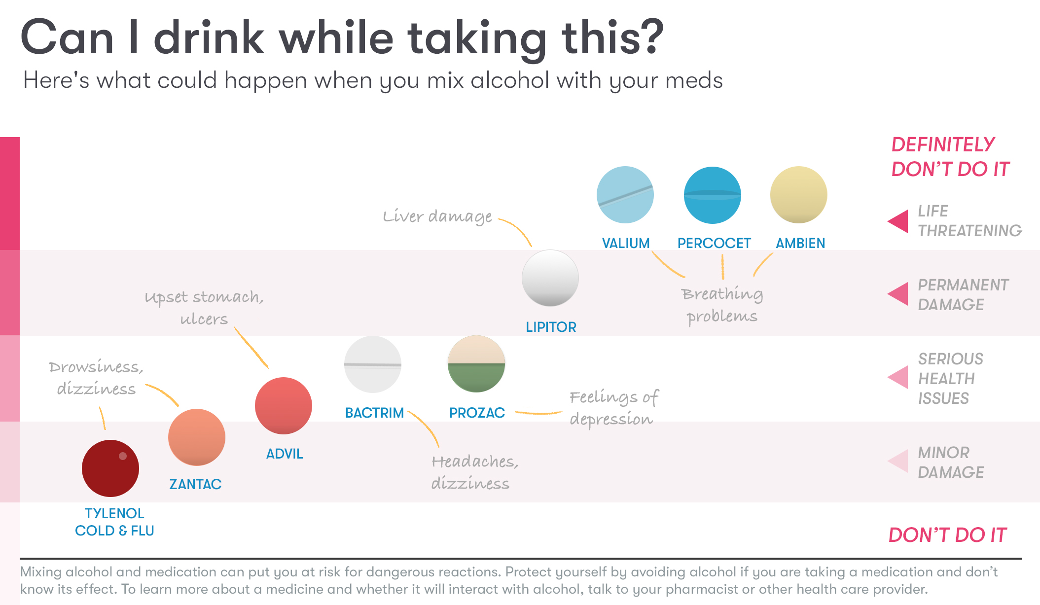Medicine and alcohol interactions chart