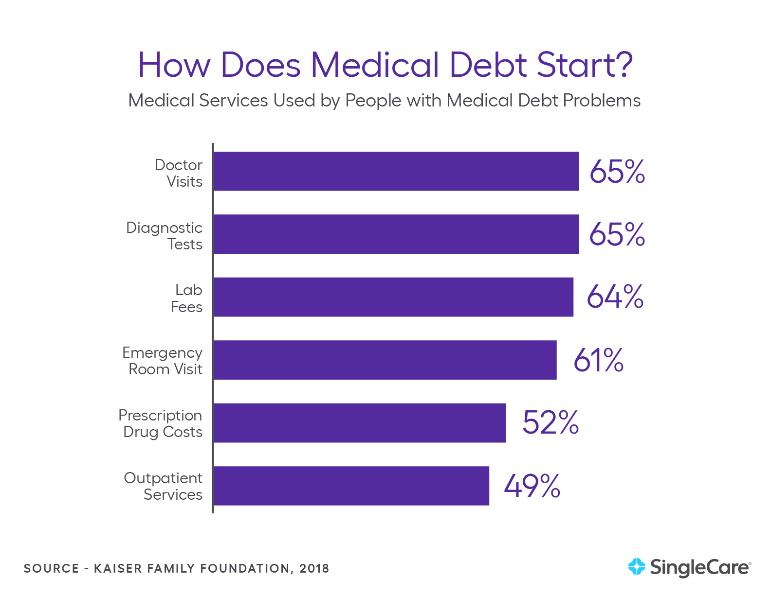 how medical debt starts for Americans