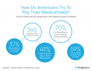 Americans paying medical debt