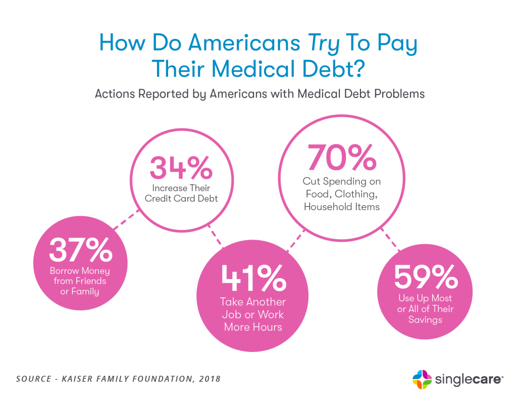 How Do Americans Try To Pay For Their Medical Debt?