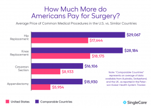 How much to Americans pay for sugery?
