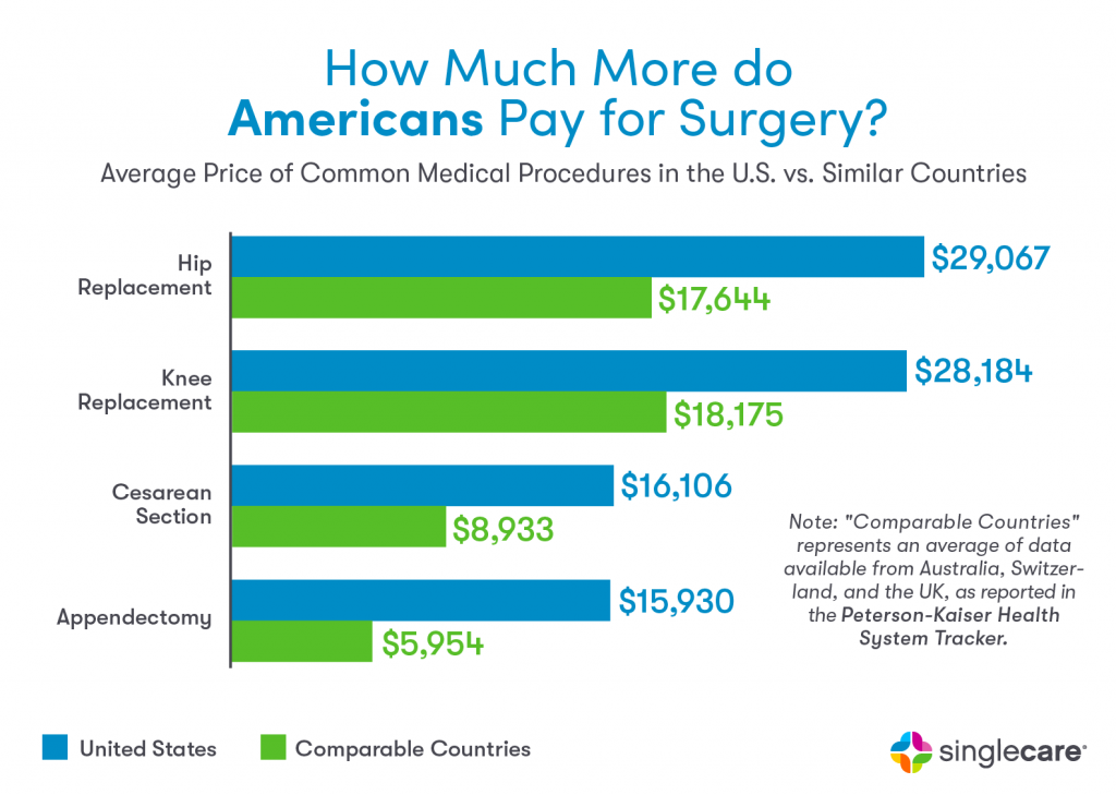 How Much More Do Americans Pay for Surgery?