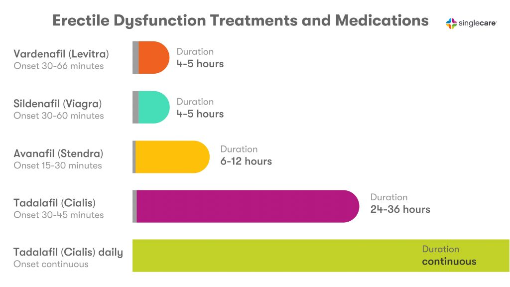 A bar graph comparison of different erectile dysfunction treatments and medications
