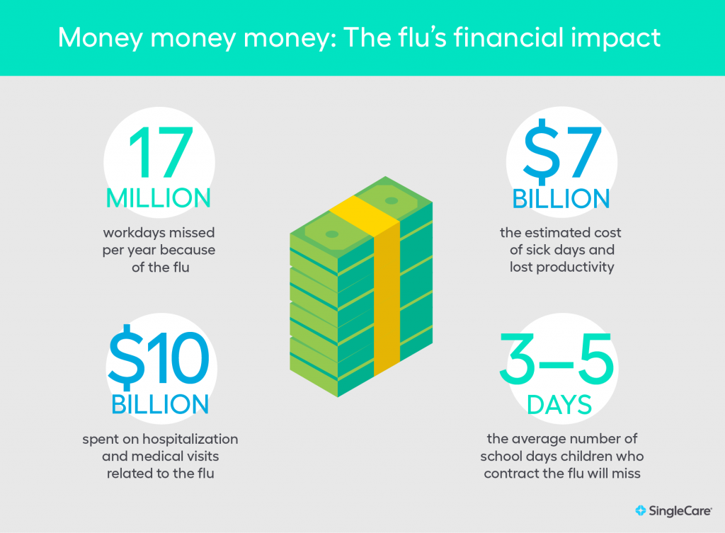 Financial flu statistics infographic