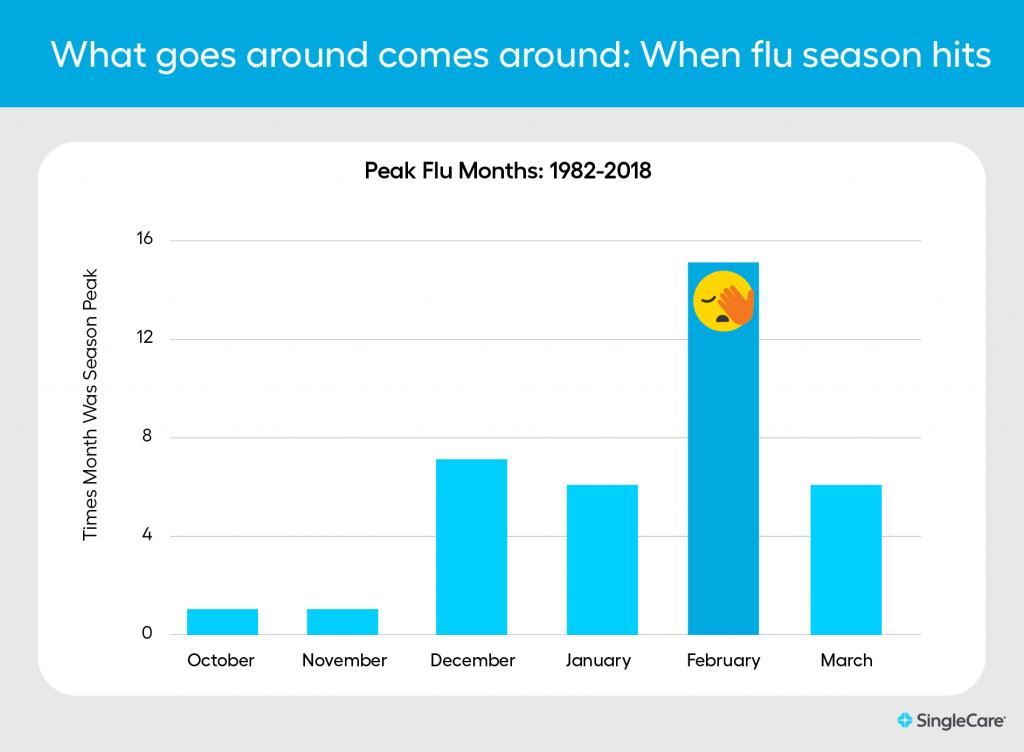 Flu season statistics and graph