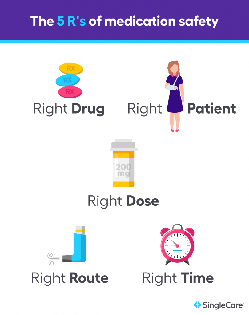 The 5 Rs of Medication Safety