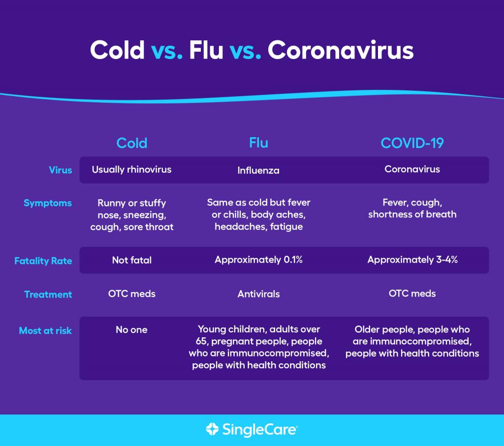 Compare rhinovirus vs coronavirus vs flu symptoms, fatality rate, treatment, and risk factors