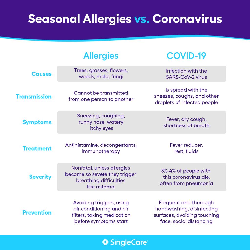 Allergies vs coronavirus: Compare causes, transmission, symptoms, treatment, severity, prevention
