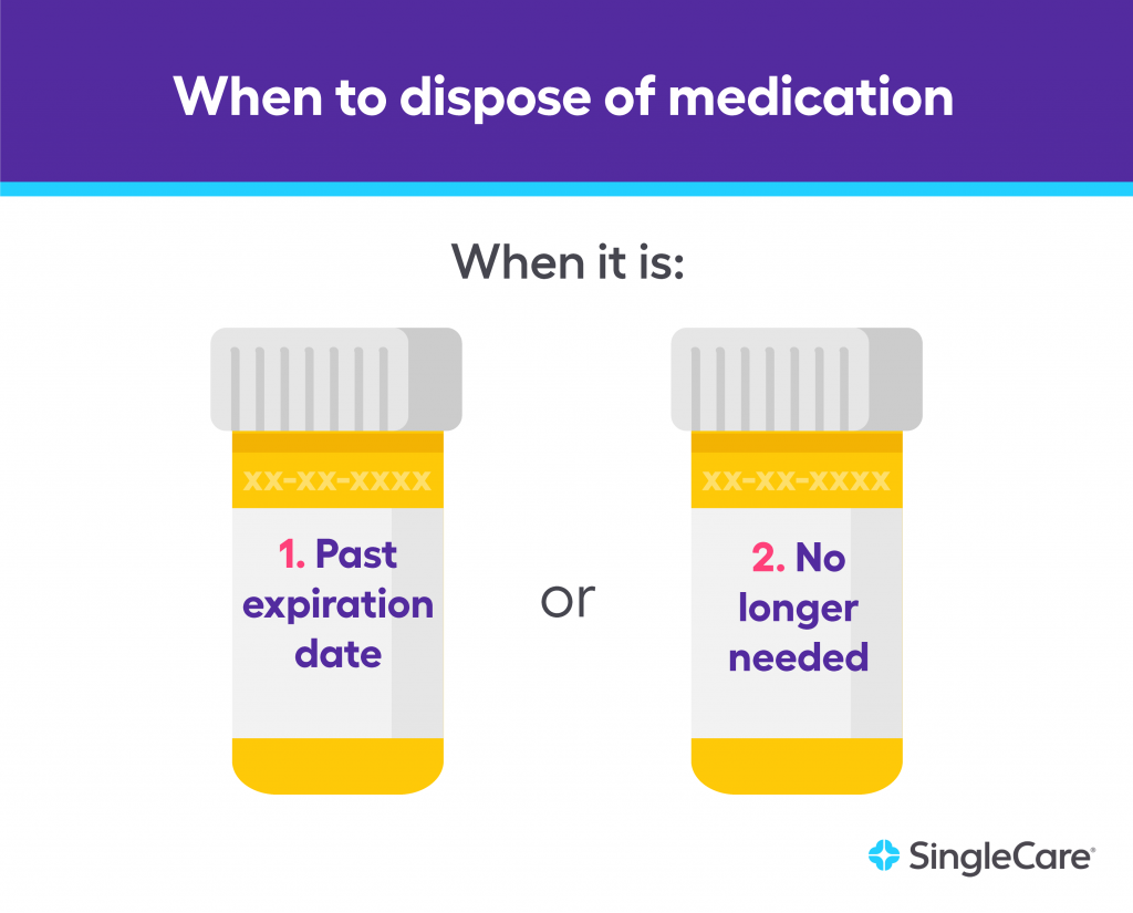 How to dispose of medication - when it is past expiration date or no longer needed