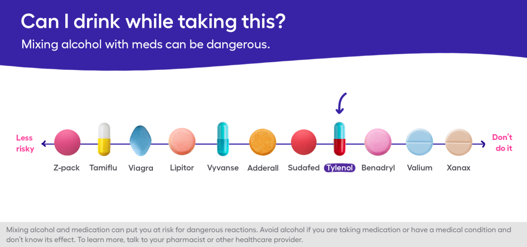 Chart illustrating the risks of mixing alcohol and meds