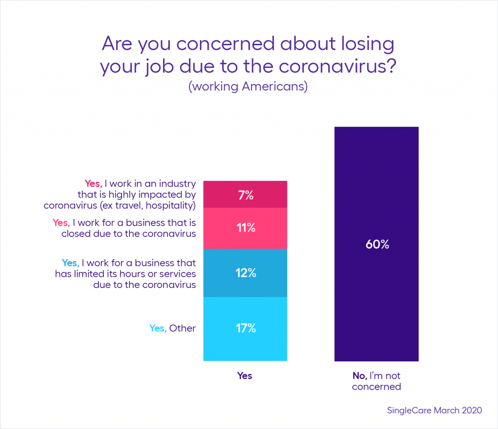 Are You Concerned About Losing Your Job Due To The Coronavirus?