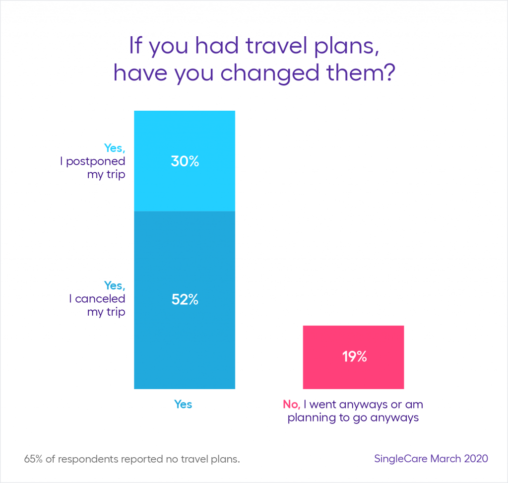 If You Had Travel Plans, Have You Changed Them?