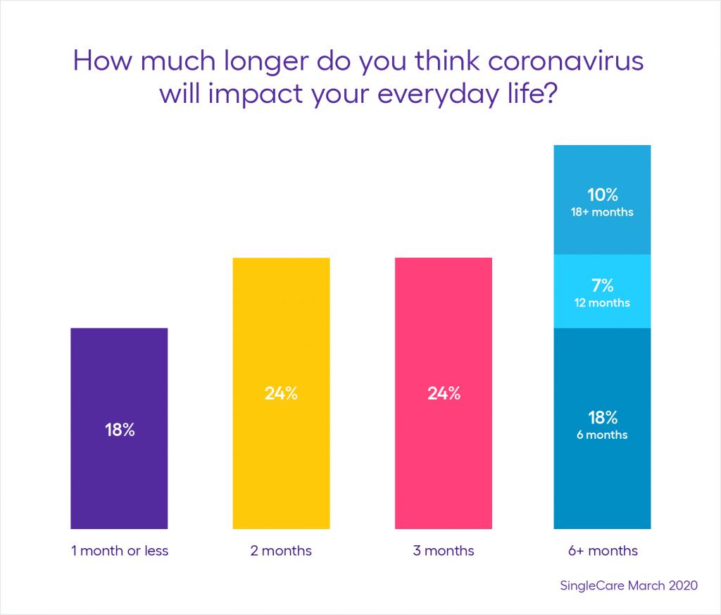 How Much Longer Do You Think Coronavirus Will Impact Daily Life?