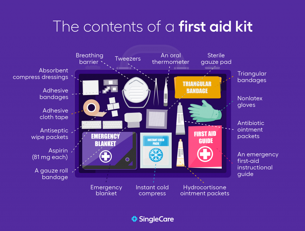 The Contents of a First Aid kit