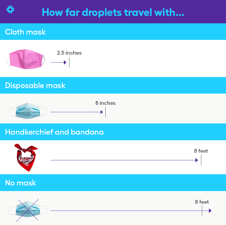 Best face mask for coronavirus protection: Respiratory droplet jet distance chart