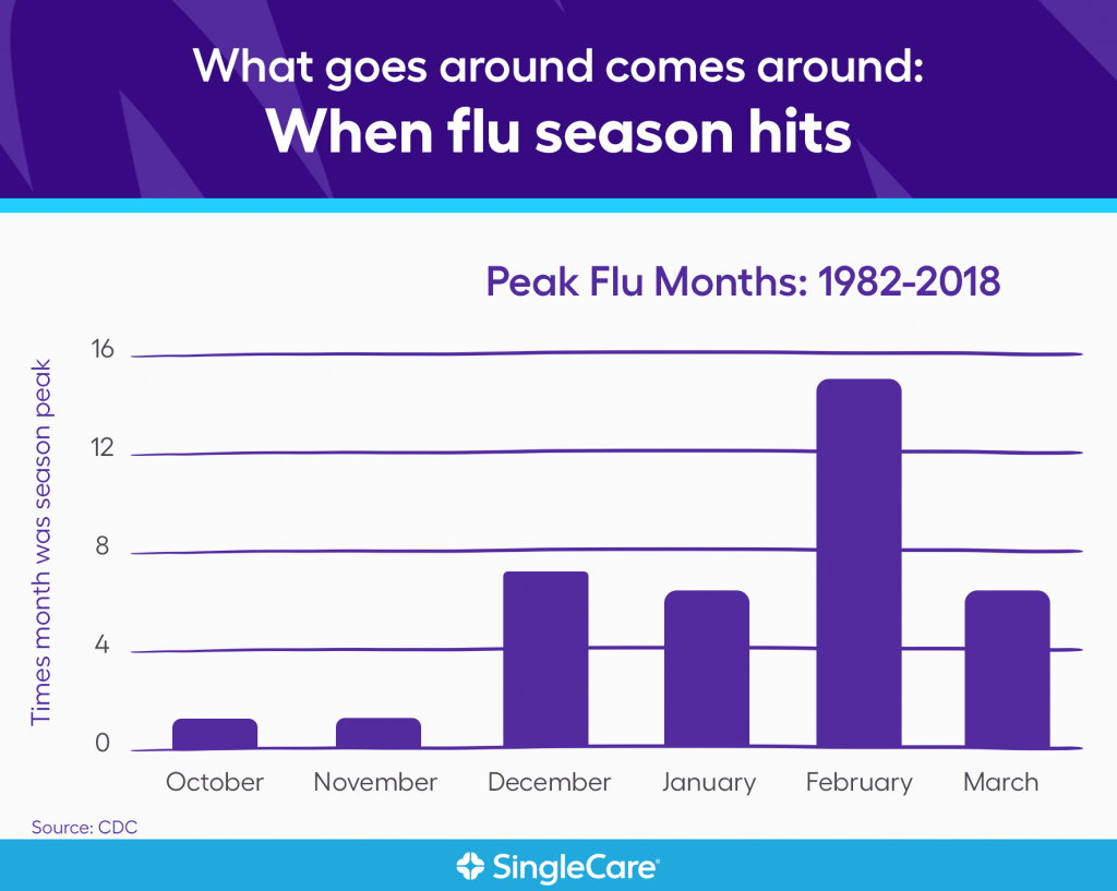 Infographic describing the flu season peaks in the U.S.