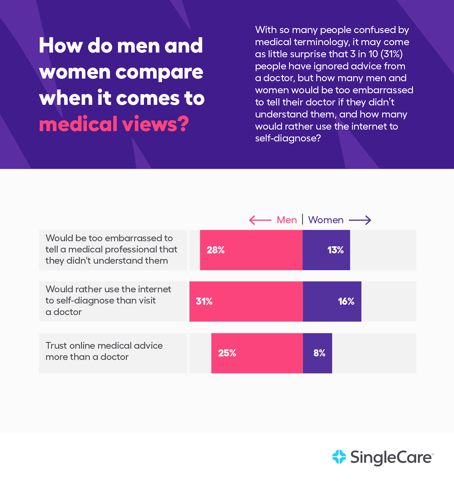 How do men and women compare when it comes to medical views?