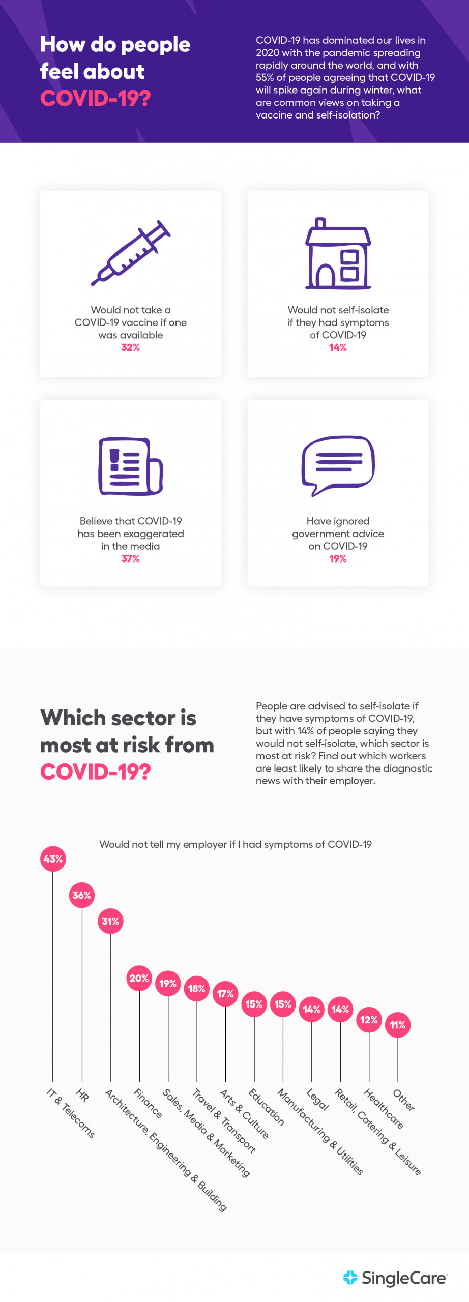 How people feel about COVID-19 chart with a graph comparing sectors most at risk from COVID-19