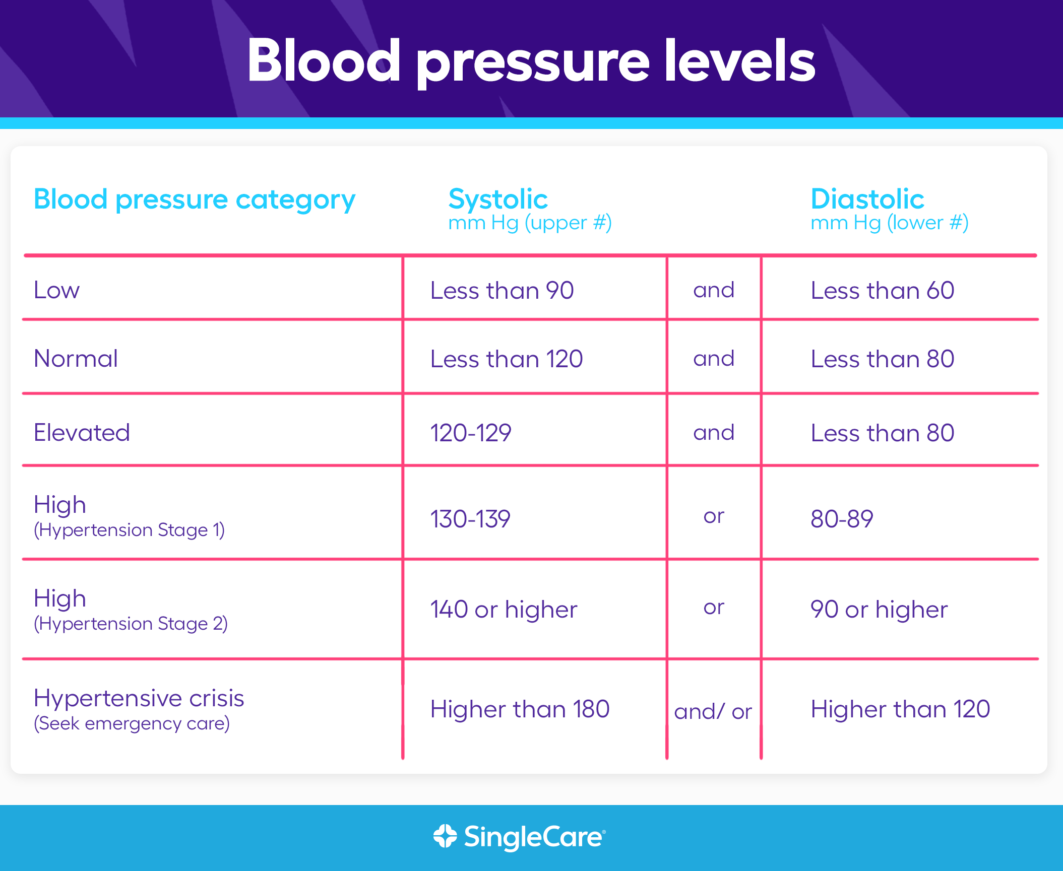 What are normal blood pressure levels