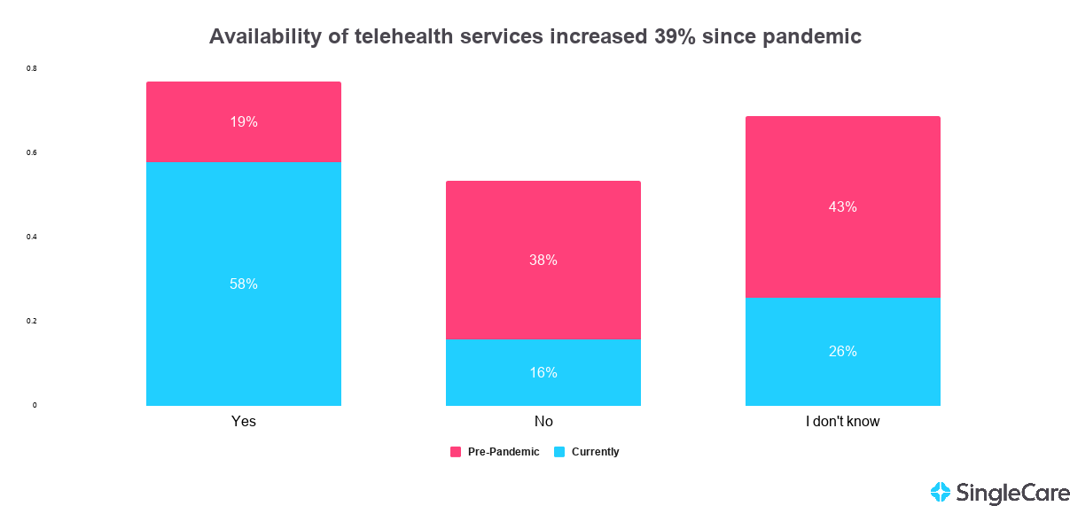 Chart illustrating telehealth availability before and after the COVID-19 pandemic