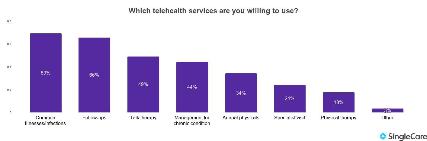 Chart illustrating survey takers' willingness to use particular telehealth services