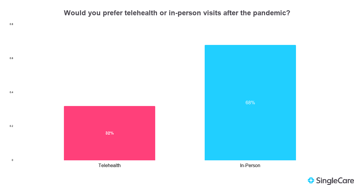 Chart illustrating that the majority of survey takers would prefer in-person visits to telehealth visits
