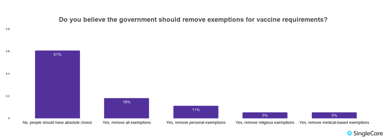 Chart illustrating how many people are for or against removing vaccine exemptions