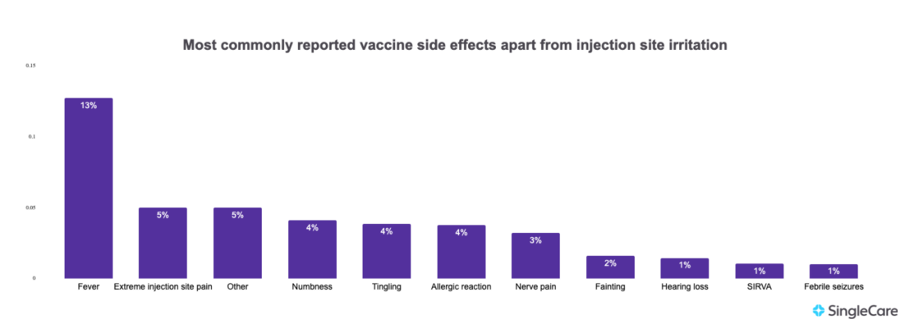 Chart illustrating reported vaccine side effects apart