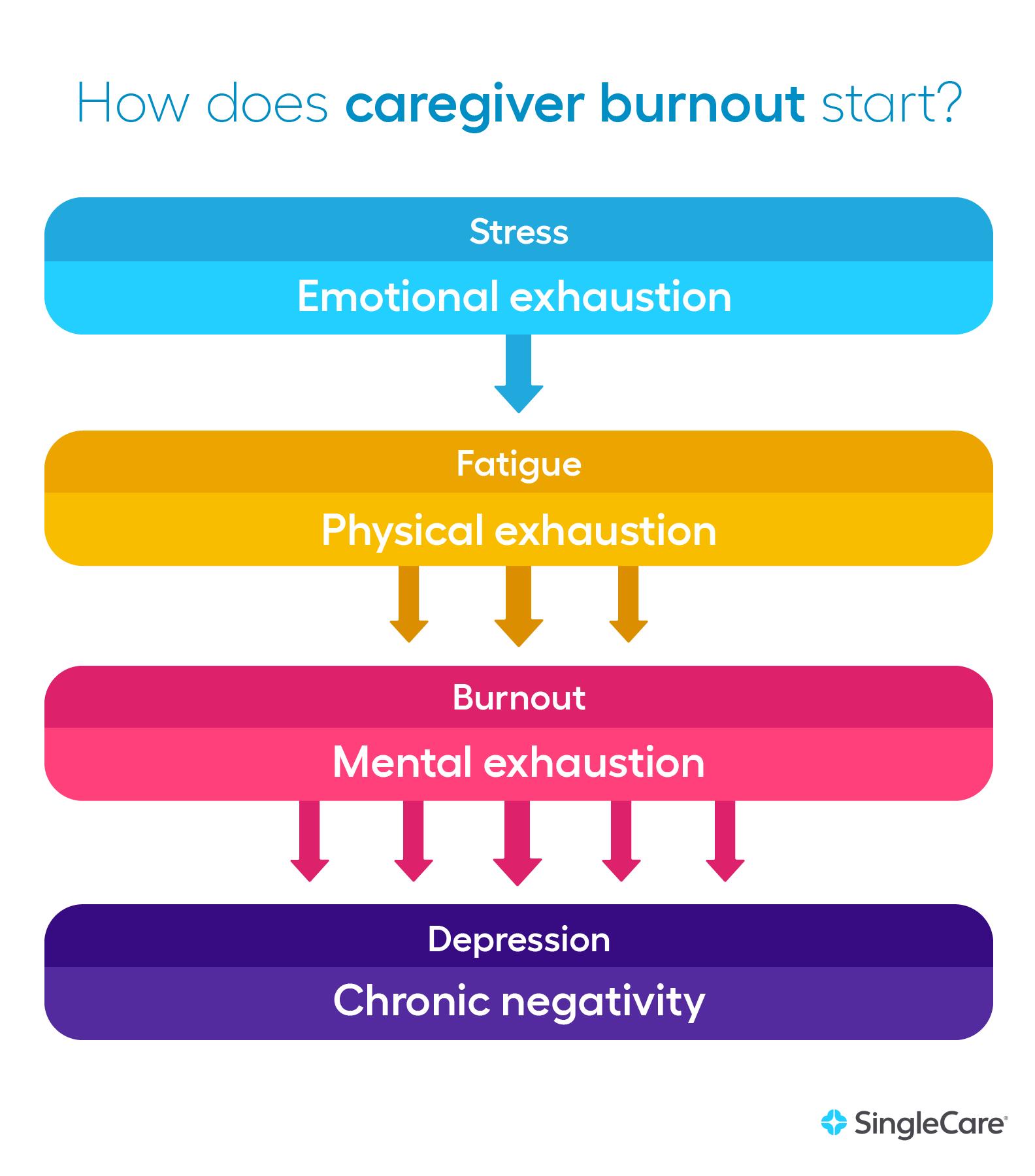 How Does Caregiver Burnout Start?