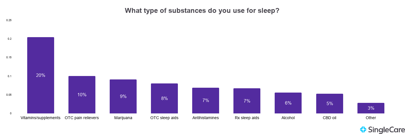 Chart showing commonly reported substances used as sleep aids