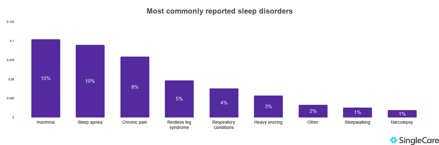 Chart showing sleep disorder statistics