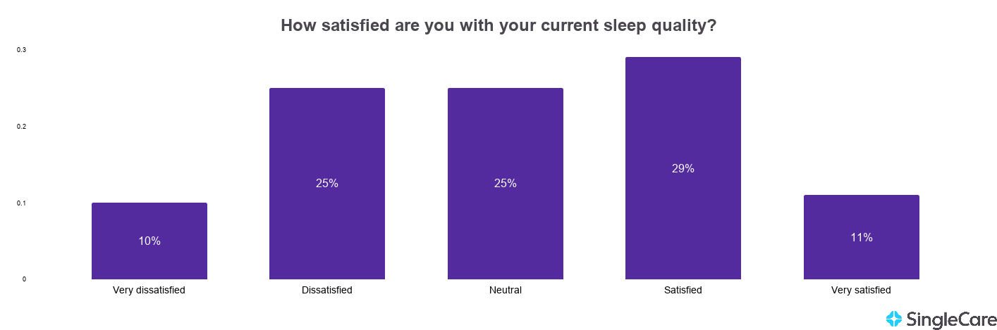 Chart illustrating reported sleep quality among survey takers