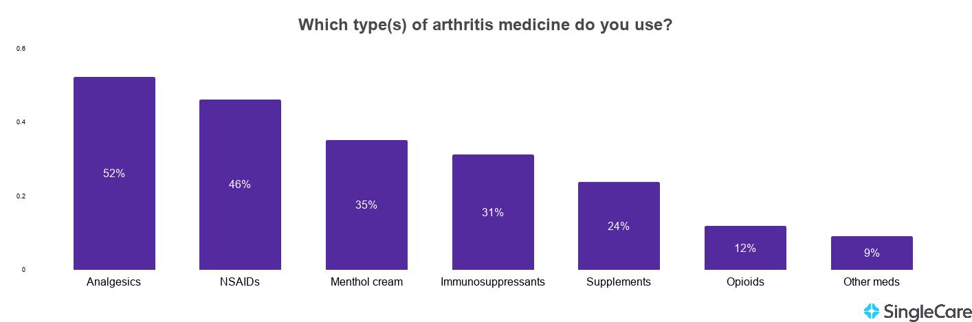 Chart illustrating the most popular arthritis medications