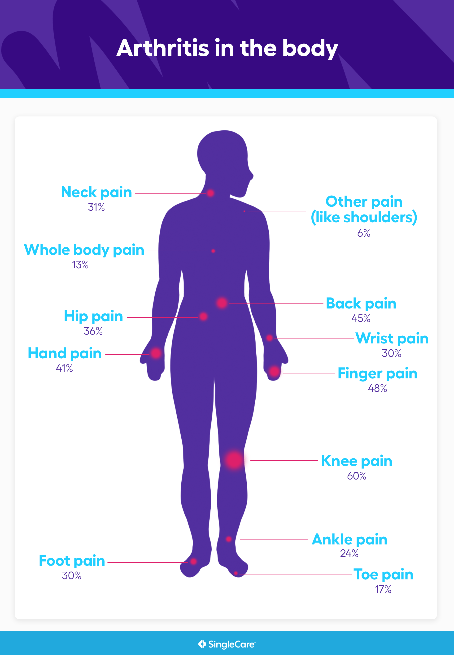 Human body heat map showing which body parts are most affected by arthritis