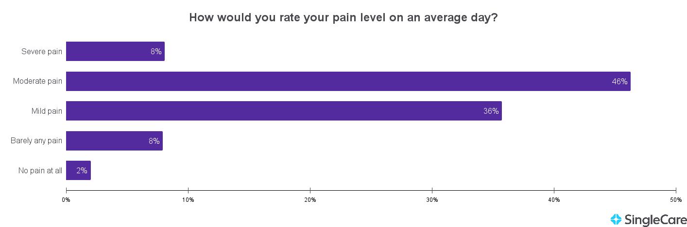 Chart illustrating arthritis pain scale