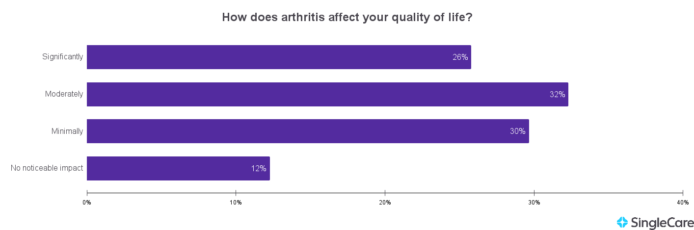 Chart illustrating the impact of arthritis on a person's quality of life