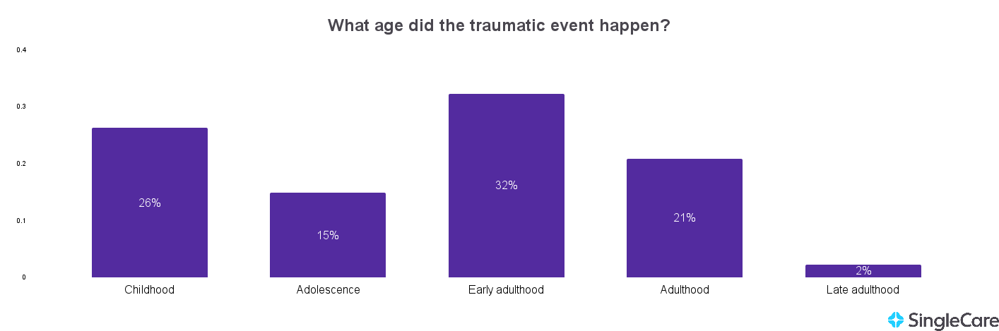 Chart illustrating most PTSD events happen at a young age