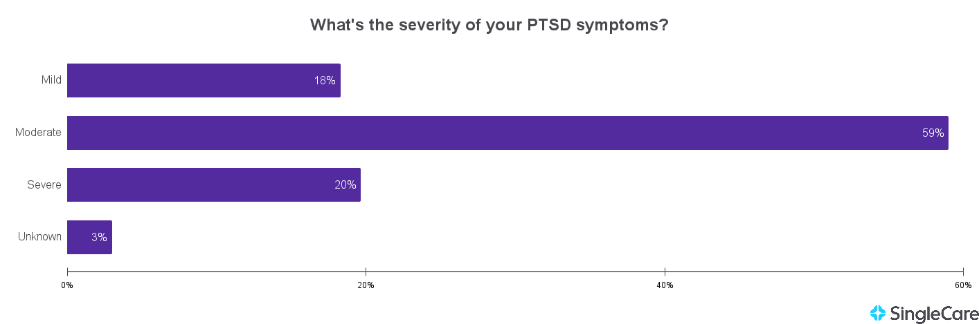 Chart illustrating that most people with PTSD experience moderate symptoms