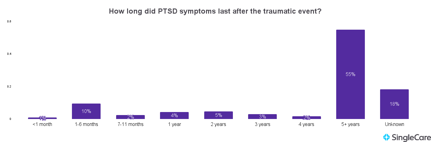 Chart illustrating that PTSD symptoms typically last five or more years