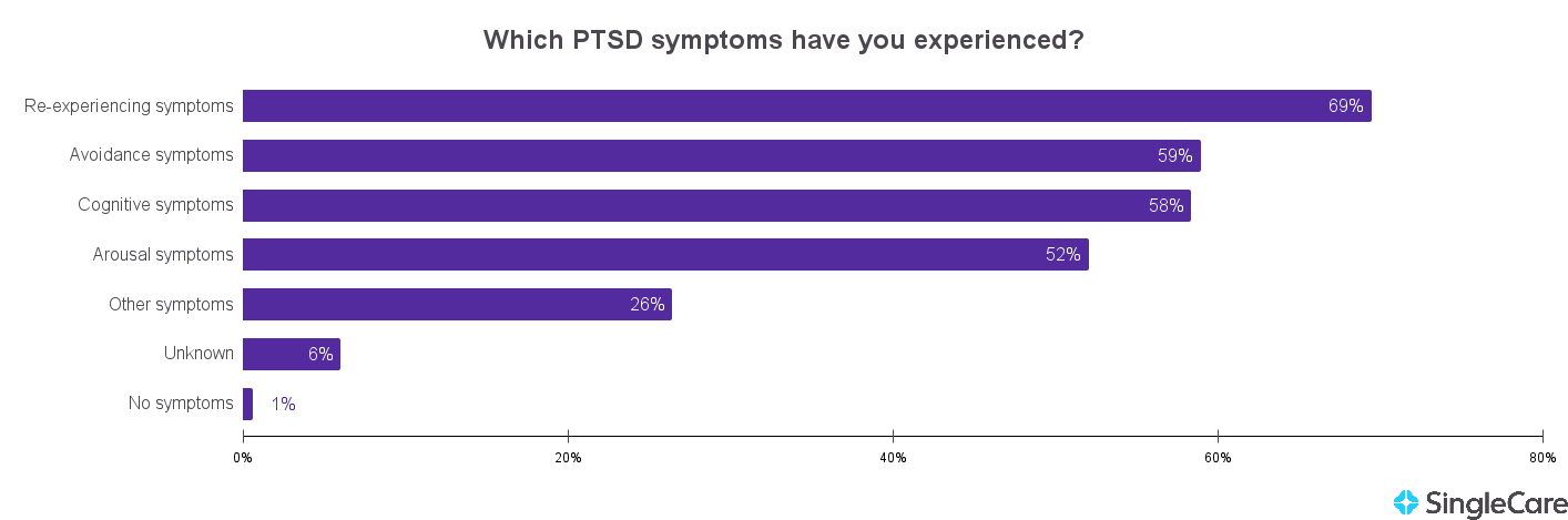 Chart illustrating that half of people with PTSD experience all four types of symptoms