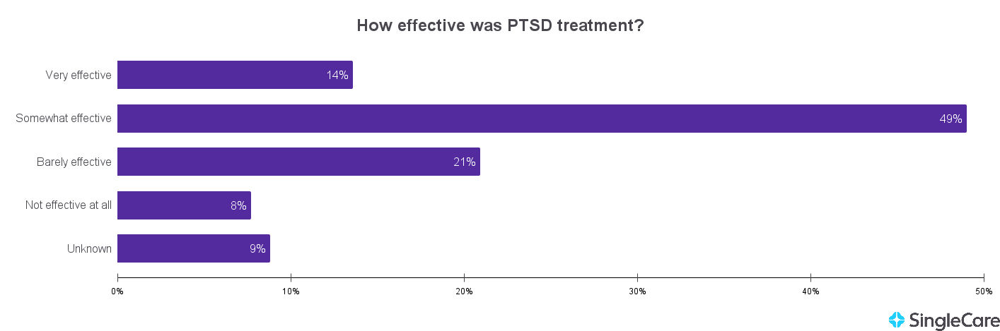 Chart illustrating that PTSD treatment was not effective for only 8% of people