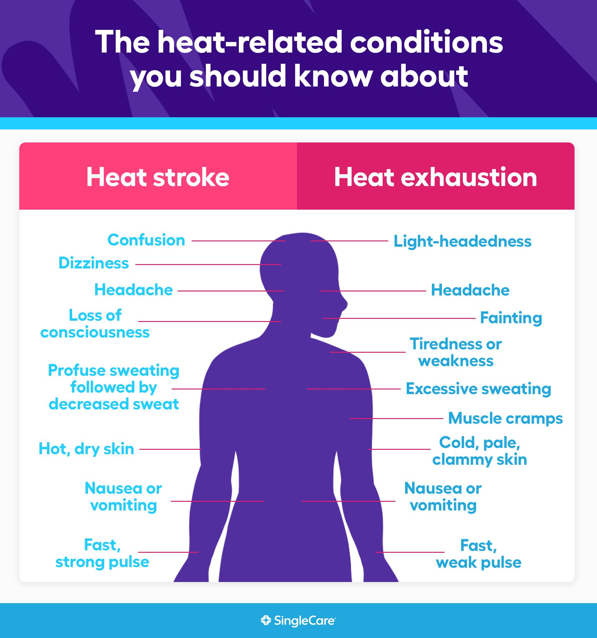 An infographic of heat illness
